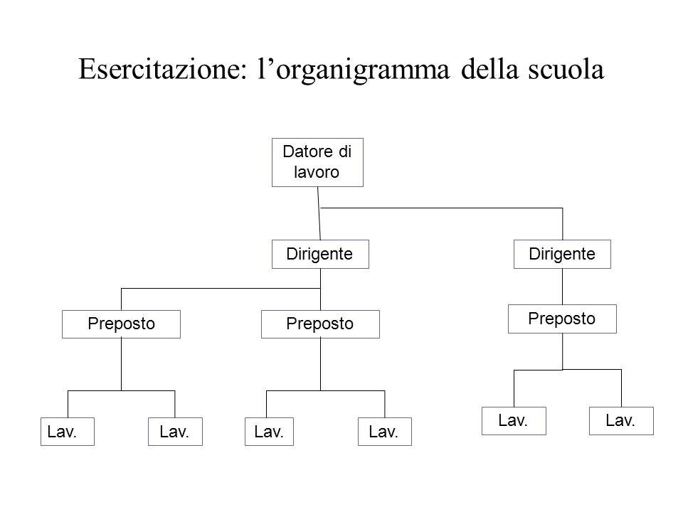 Esercitazione: l'organigramma della scuola