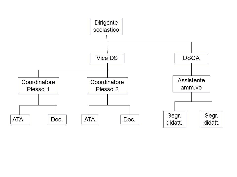 Dirigente scolastico Vice DS. DSGA. Assistente amm.vo. Coordinatore Plesso 1. Coordinatore Plesso 2.