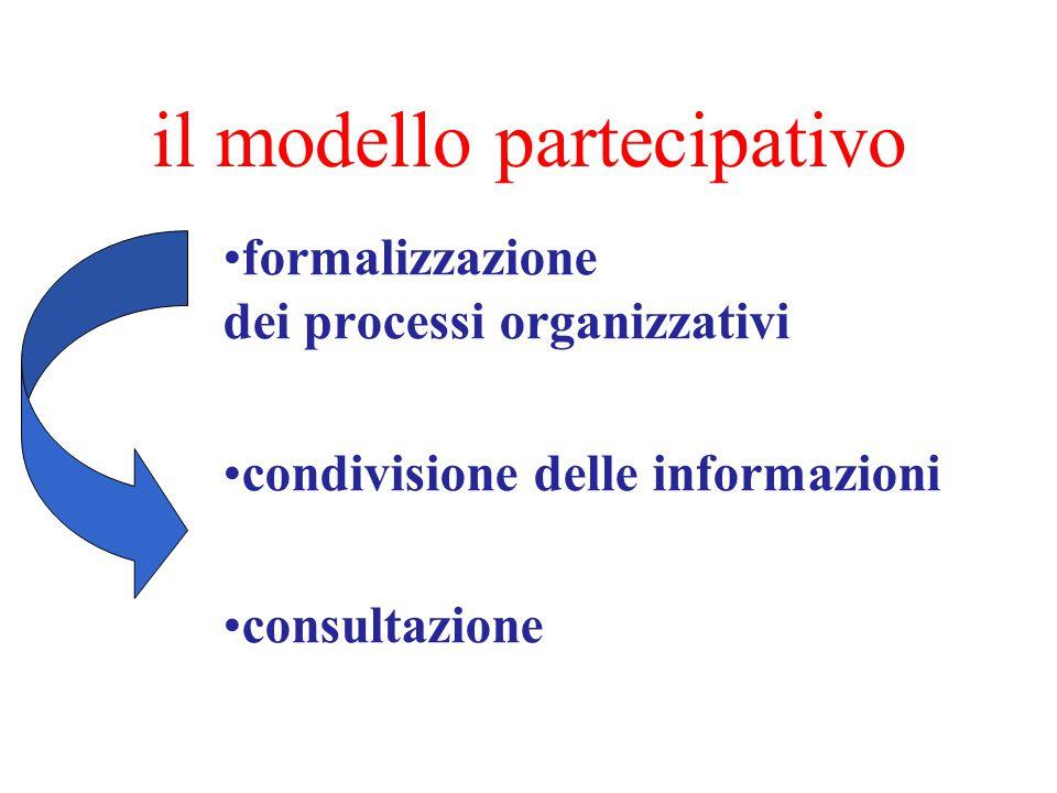 il modello partecipativo