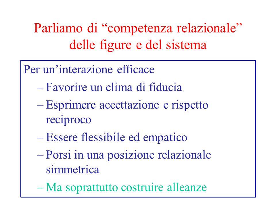 Parliamo di competenza relazionale delle figure e del sistema