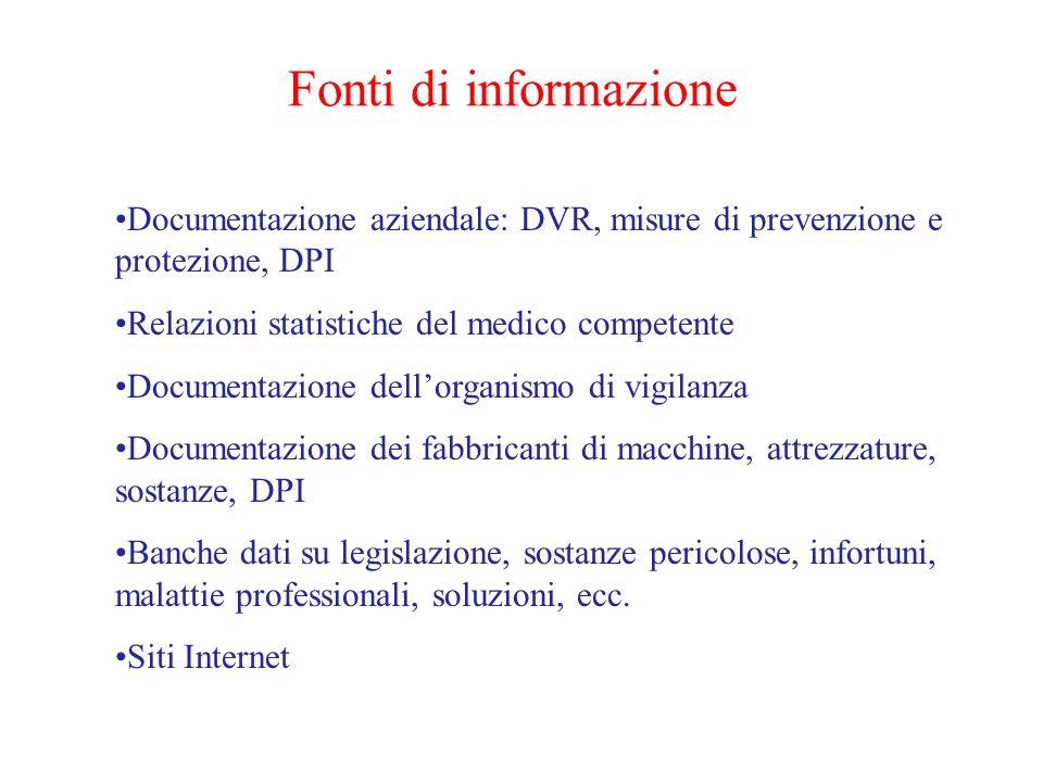 Fonti di informazione Documentazione aziendale: DVR, misure di prevenzione e protezione, DPI. Relazioni statistiche del medico competente.