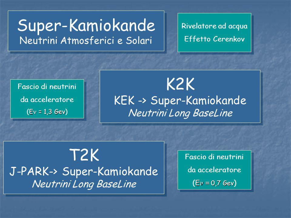 Super-Kamiokande K2K T2K KEK -> Super-Kamiokande
