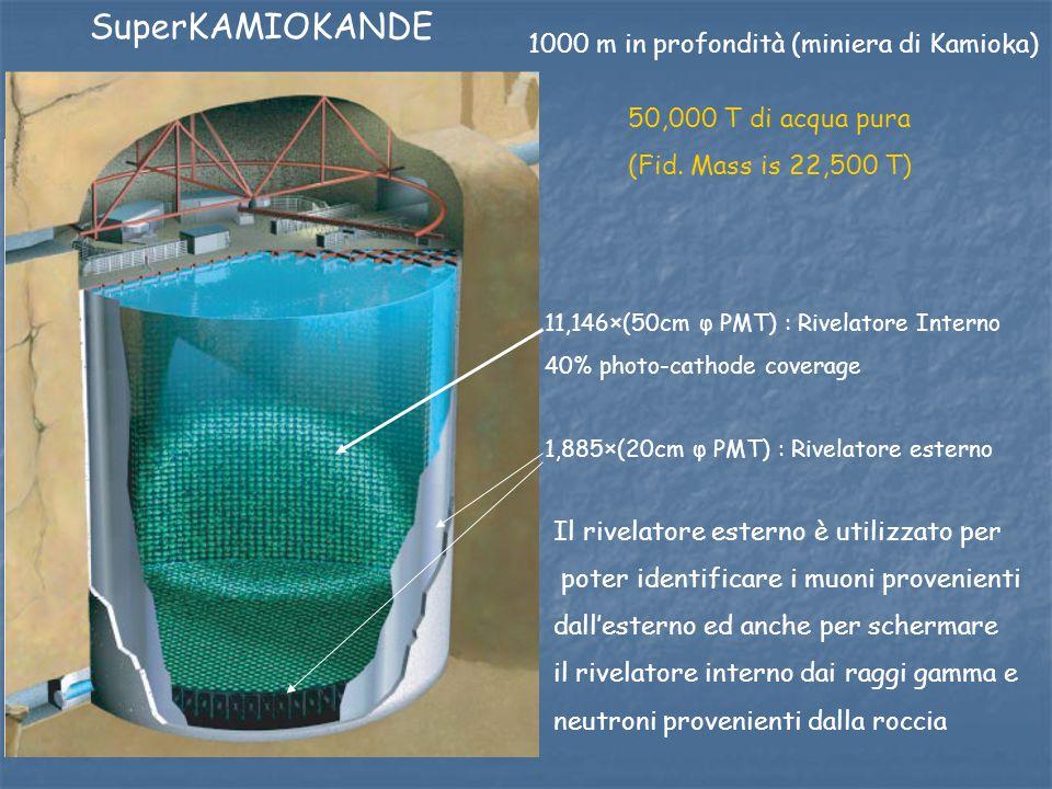SuperKAMIOKANDE 1000 m in profondità (miniera di Kamioka)