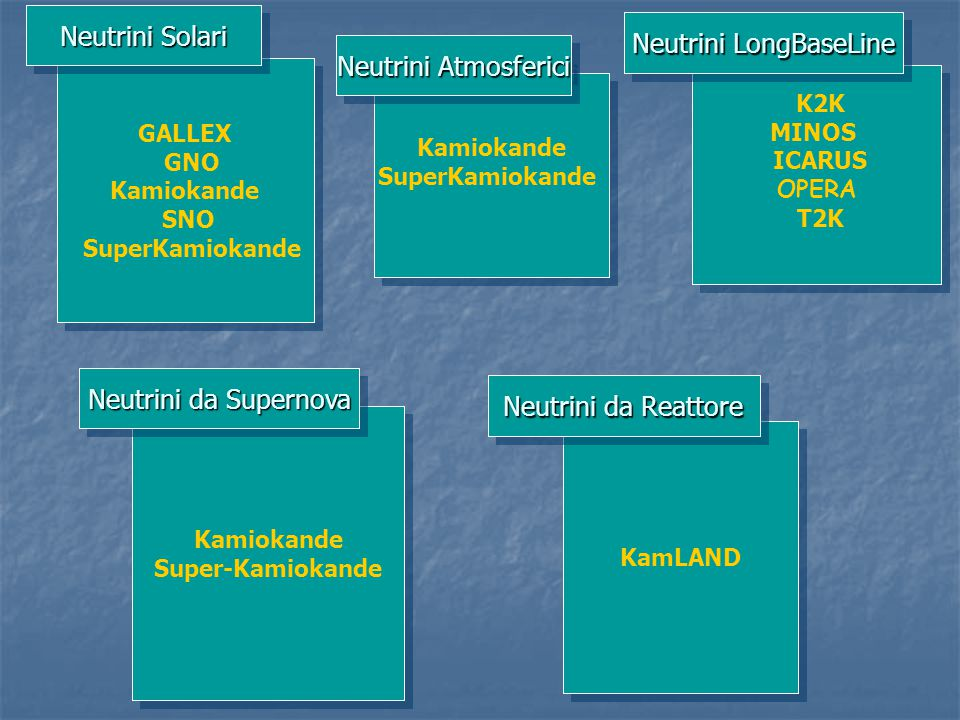 Neutrini LongBaseLine