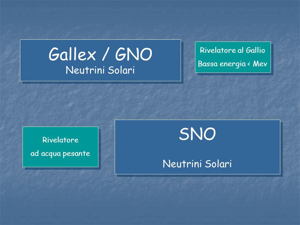 Gallex / GNO SNO Neutrini Solari Neutrini Solari Rivelatore al Gallio