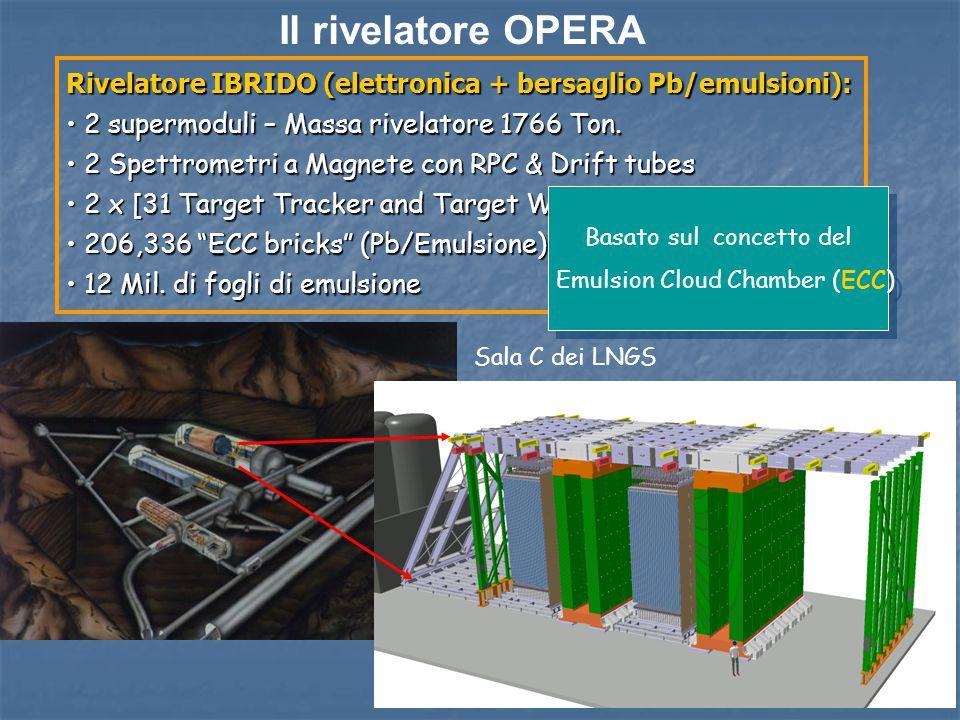 Il rivelatore OPERA Rivelatore IBRIDO (elettronica + bersaglio Pb/emulsioni): 2 supermoduli – Massa rivelatore 1766 Ton.