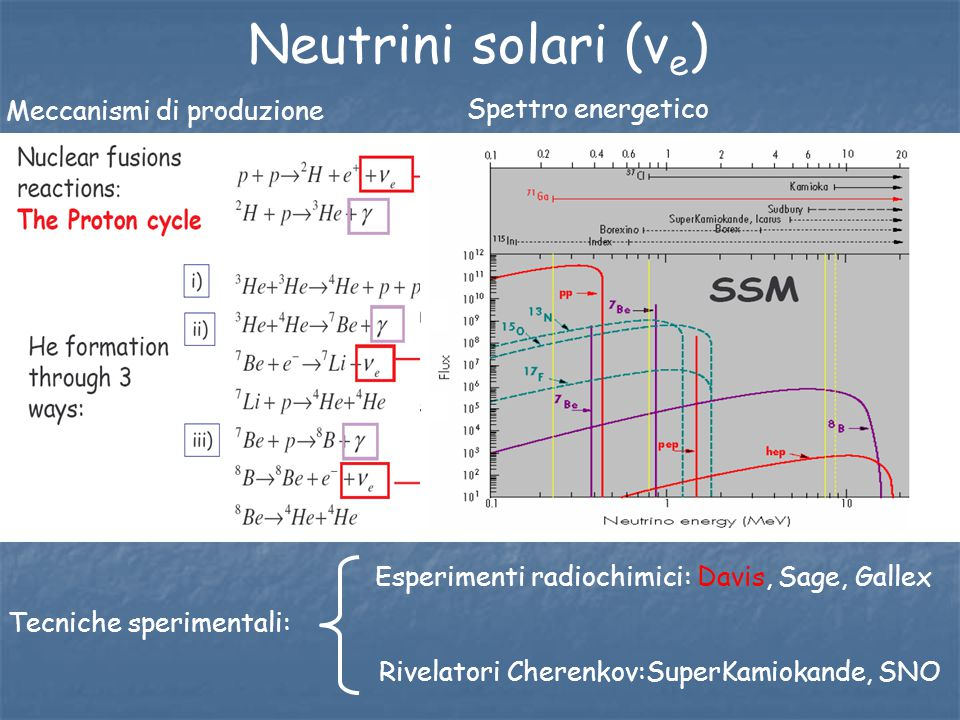 Neutrini solari (νe) Meccanismi di produzione Spettro energetico