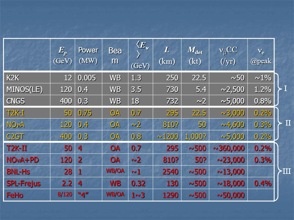 Ep Beam 〈En〉 L (km) Mdet (kt) nmCC (/yr) ne (GeV) Power (MW) @peak K2K