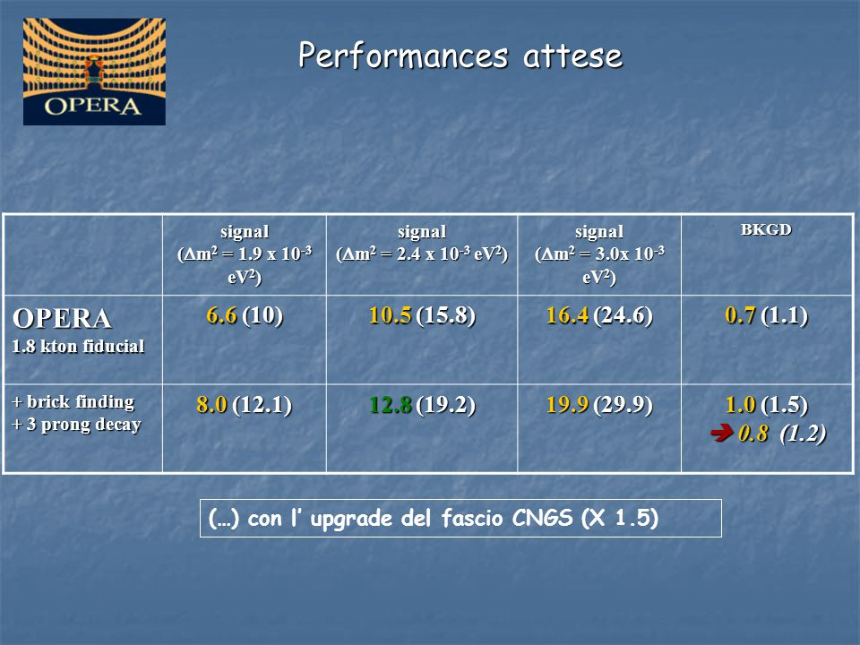 Performances attese OPERA 6.6 (10) 10.5 (15.8) 16.4 (24.6) 0.7 (1.1)