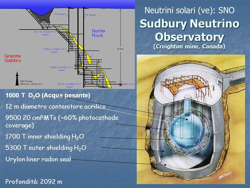 Neutrini solari (νe): SNO Sudbury Neutrino Observatory (Creighton mine, Canada)