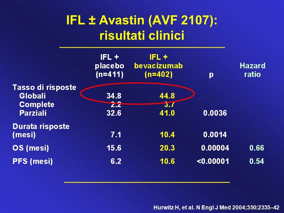IFL ± Avastin (AVF 2107): risultati clinici