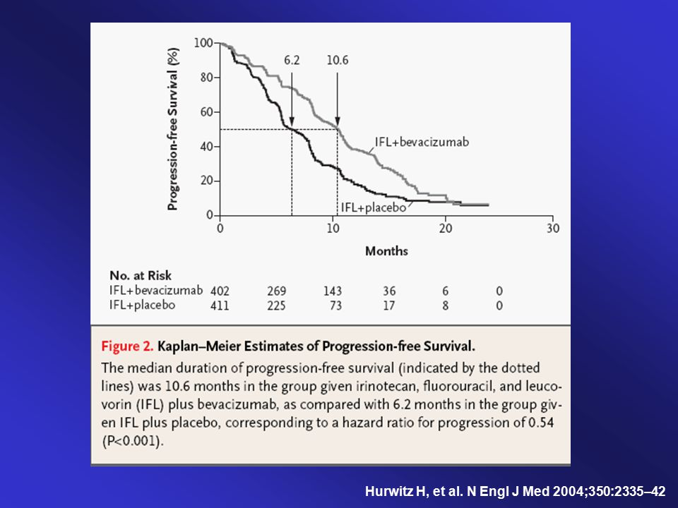 Hurwitz H, et al. N Engl J Med 2004;350:2335–42