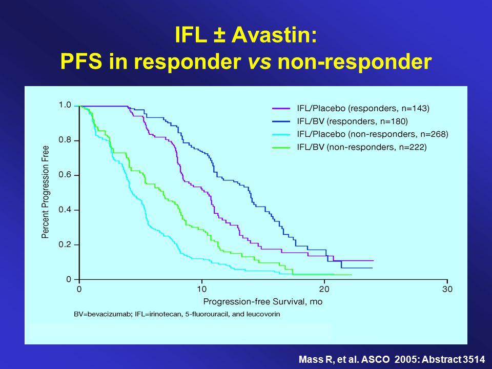IFL ± Avastin: PFS in responder vs non-responder
