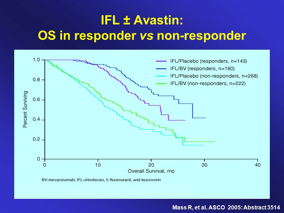 IFL ± Avastin: OS in responder vs non-responder