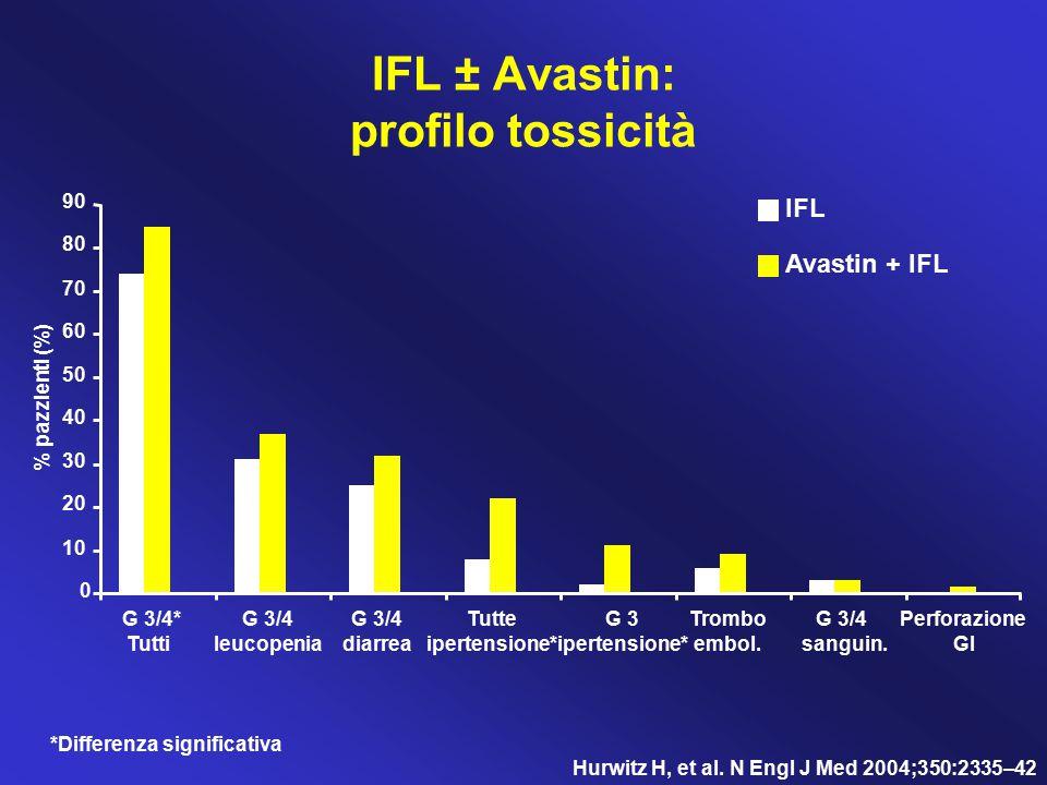 IFL ± Avastin: profilo tossicità