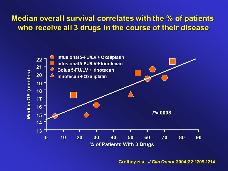 Median overall survival correlates with the % of patients