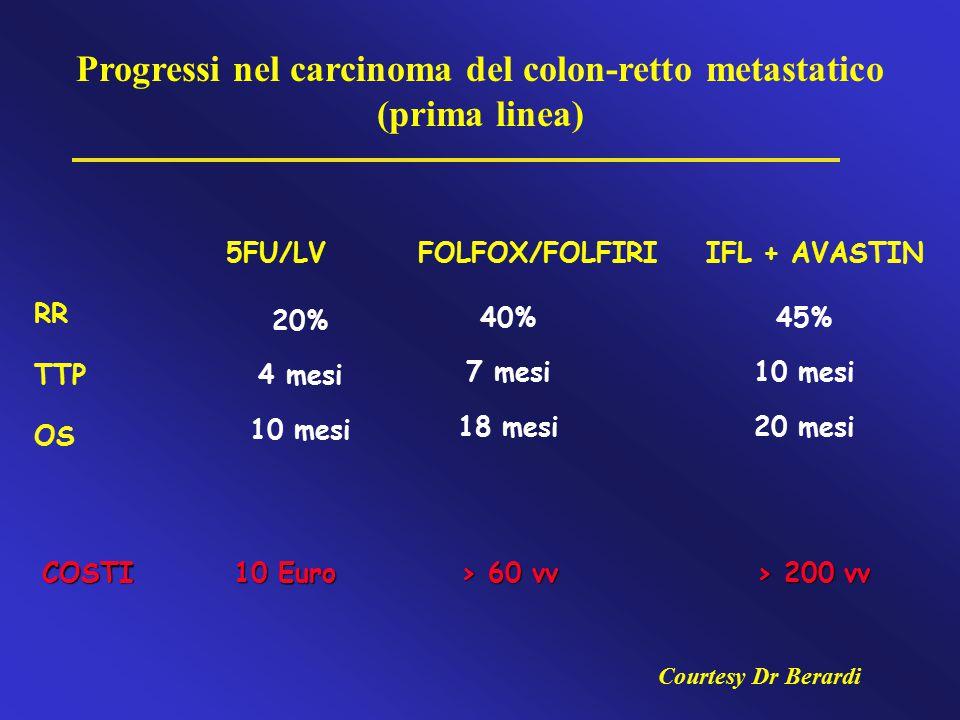 Progressi nel carcinoma del colon-retto metastatico (prima linea)
