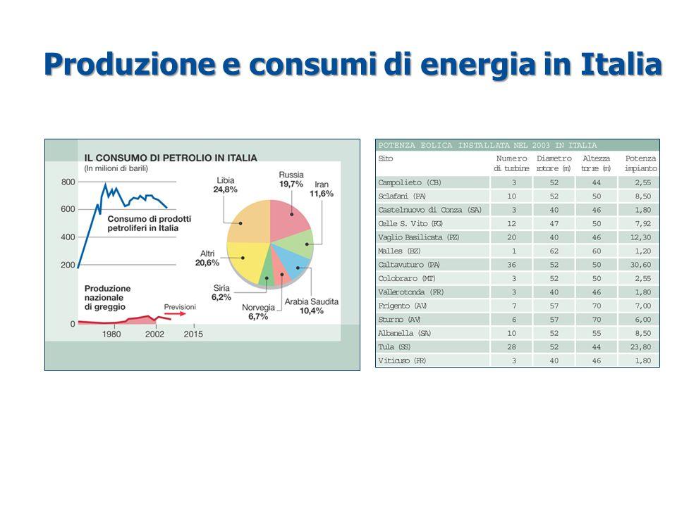 Produzione e consumi di energia in Italia