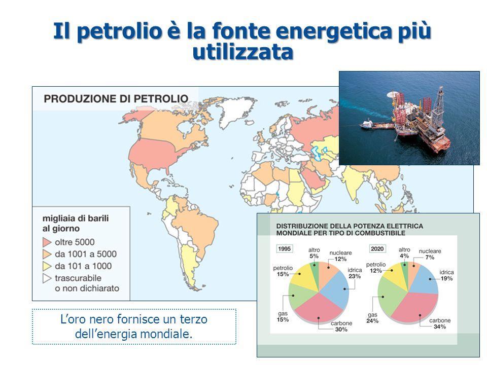 Il petrolio è la fonte energetica più utilizzata