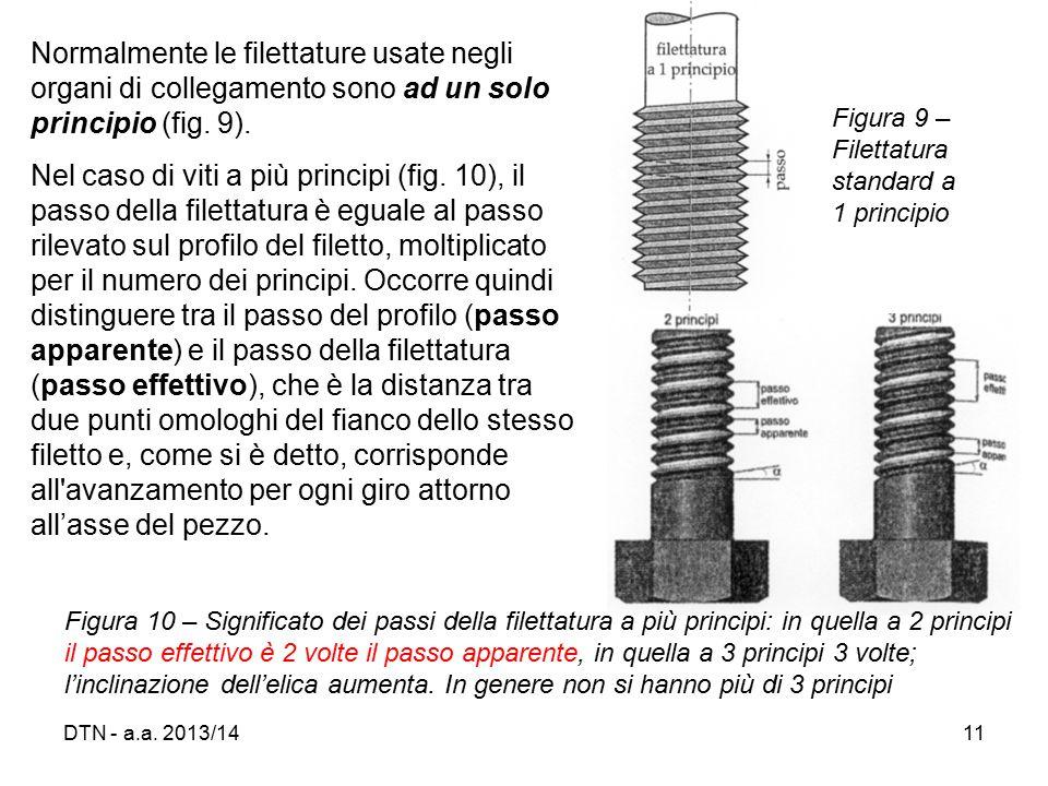 Normalmente le filettature usate negli organi di collegamento sono ad un solo principio (fig. 9).