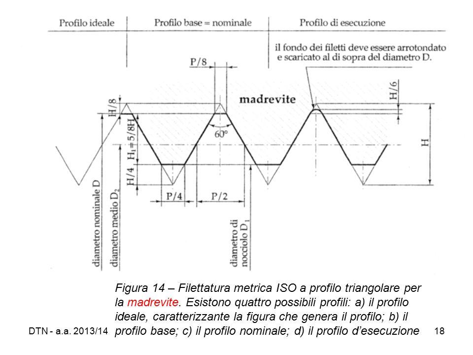 Figura 14 – Filettatura metrica ISO a profilo triangolare per la madrevite. Esistono quattro possibili profili: a) il profilo ideale, caratterizzante la figura che genera il profilo; b) il profilo base; c) il profilo nominale; d) il profilo d'esecuzione