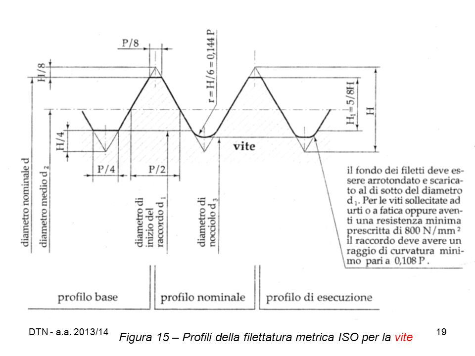 Figura 15 – Profili della filettatura metrica ISO per la vite