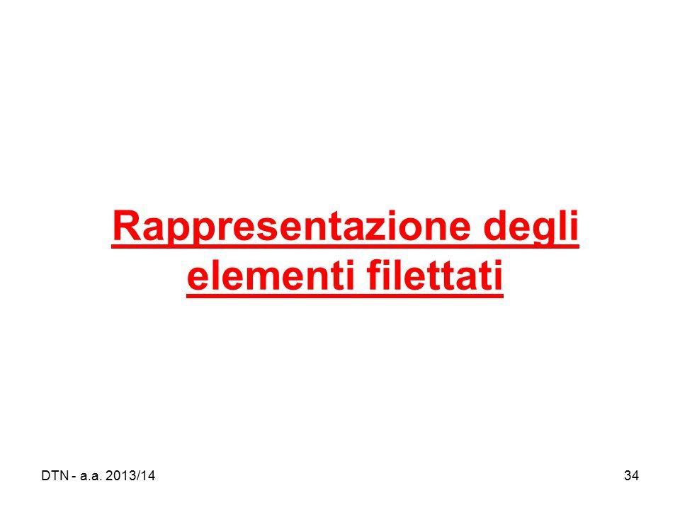 Rappresentazione degli elementi filettati