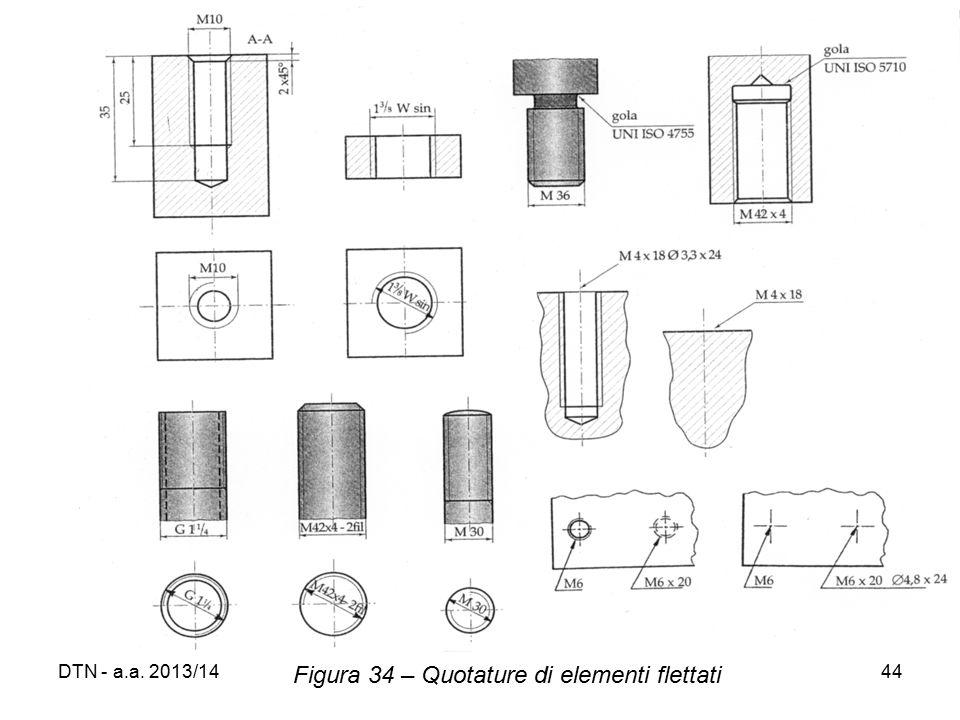 Figura 34 – Quotature di elementi flettati