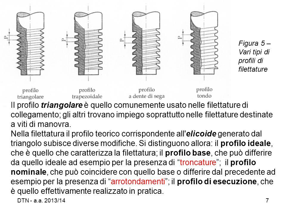 Figura 5 – Vari tipi di profili di filettature