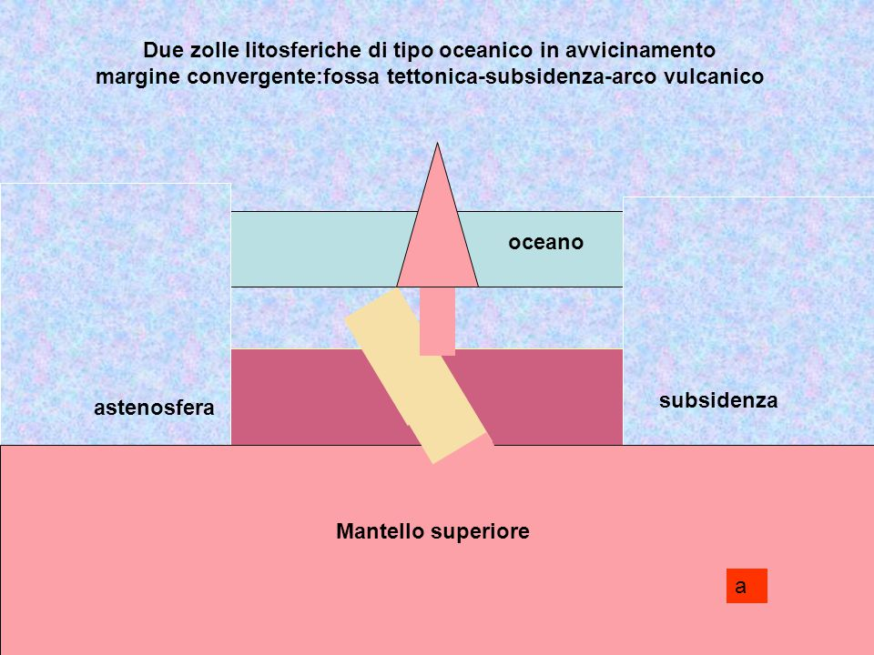 Due zolle litosferiche di tipo oceanico in avvicinamento margine convergente:fossa tettonica-subsidenza-arco vulcanico