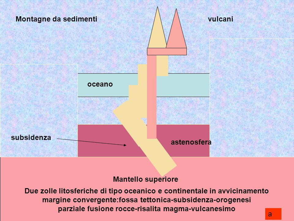 Montagne da sedimenti vulcani. oceano. oceano. subsidenza. astenosfera. astenosfera. Mantello superiore.