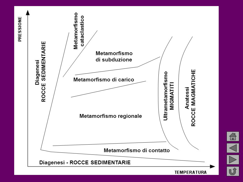 Diagenesi - ROCCE SEDIMENTARIE