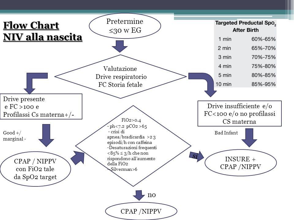 Flow Chart NIV alla nascita Pretermine ≤30 w EG FiO2>0.4 si no