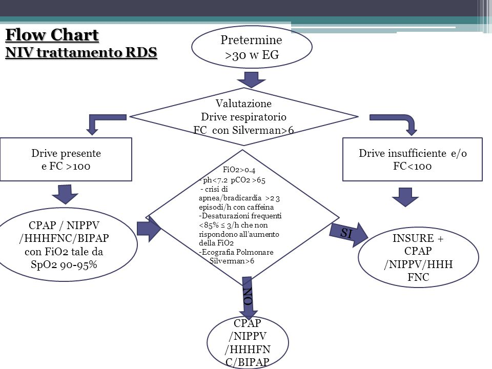 Flow Chart NIV trattamento RDS Pretermine >30 w EG FiO2>0.4 SI