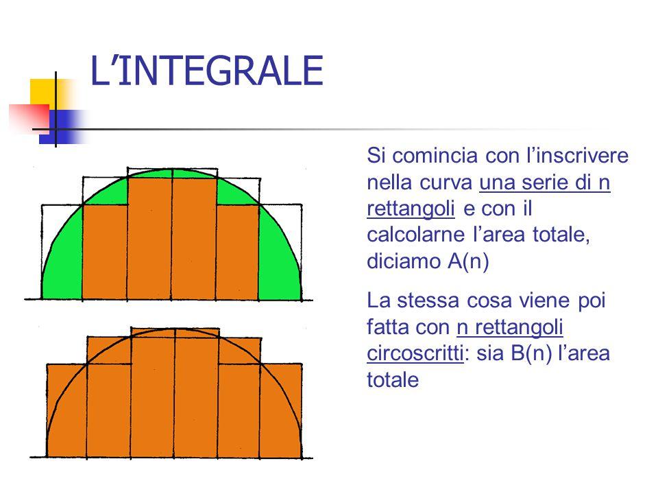 L'INTEGRALE Si comincia con l'inscrivere nella curva una serie di n rettangoli e con il calcolarne l'area totale, diciamo A(n)