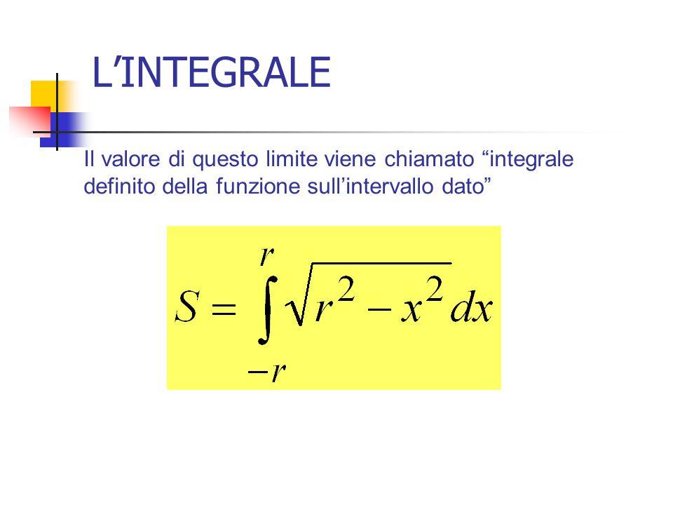 L'INTEGRALE Il valore di questo limite viene chiamato integrale definito della funzione sull'intervallo dato