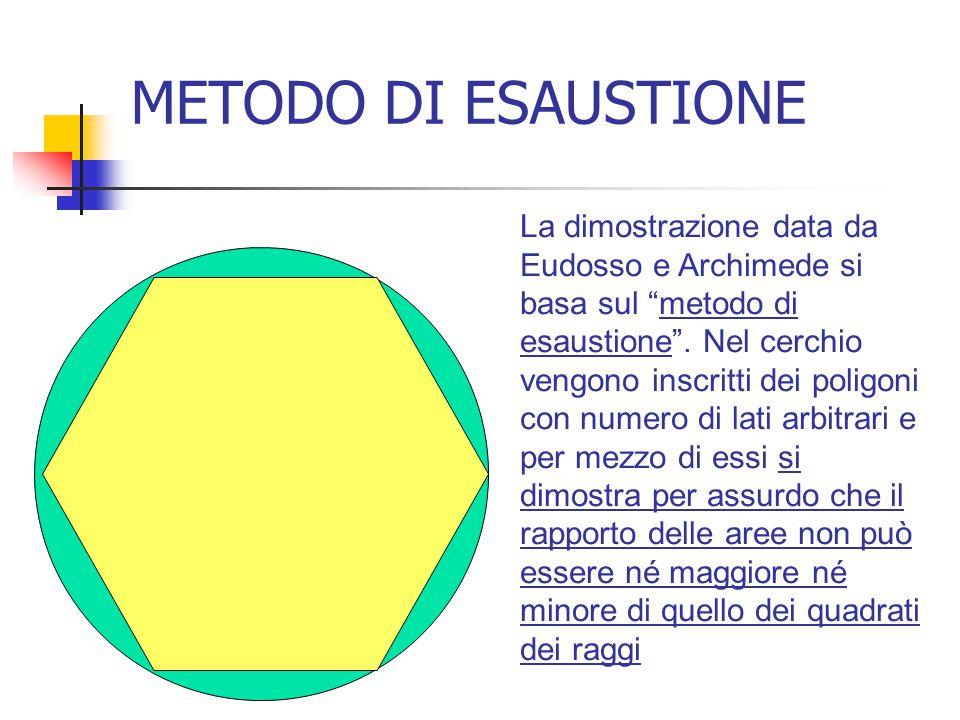 METODO DI ESAUSTIONE