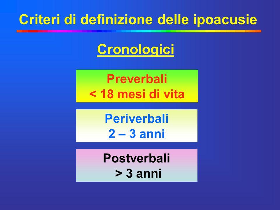 Criteri di definizione delle ipoacusie