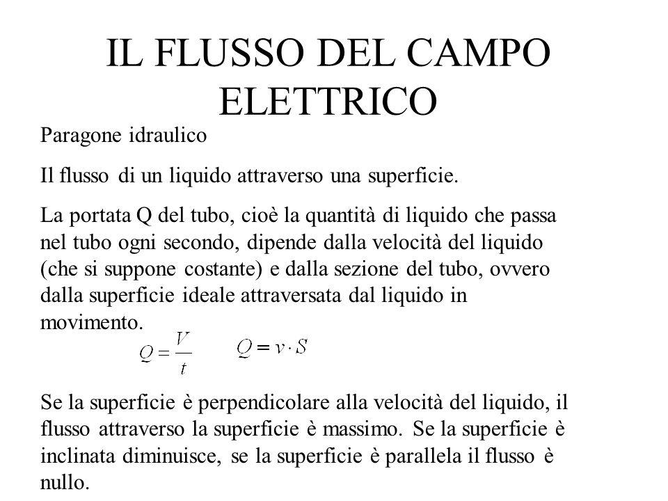 IL FLUSSO DEL CAMPO ELETTRICO