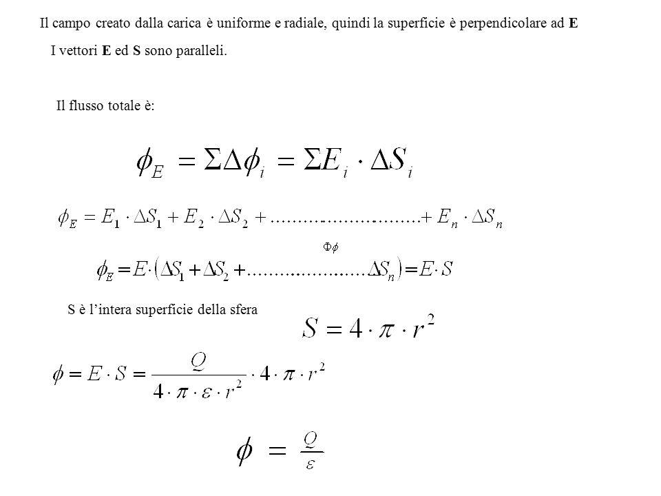 Il campo creato dalla carica è uniforme e radiale, quindi la superficie è perpendicolare ad E