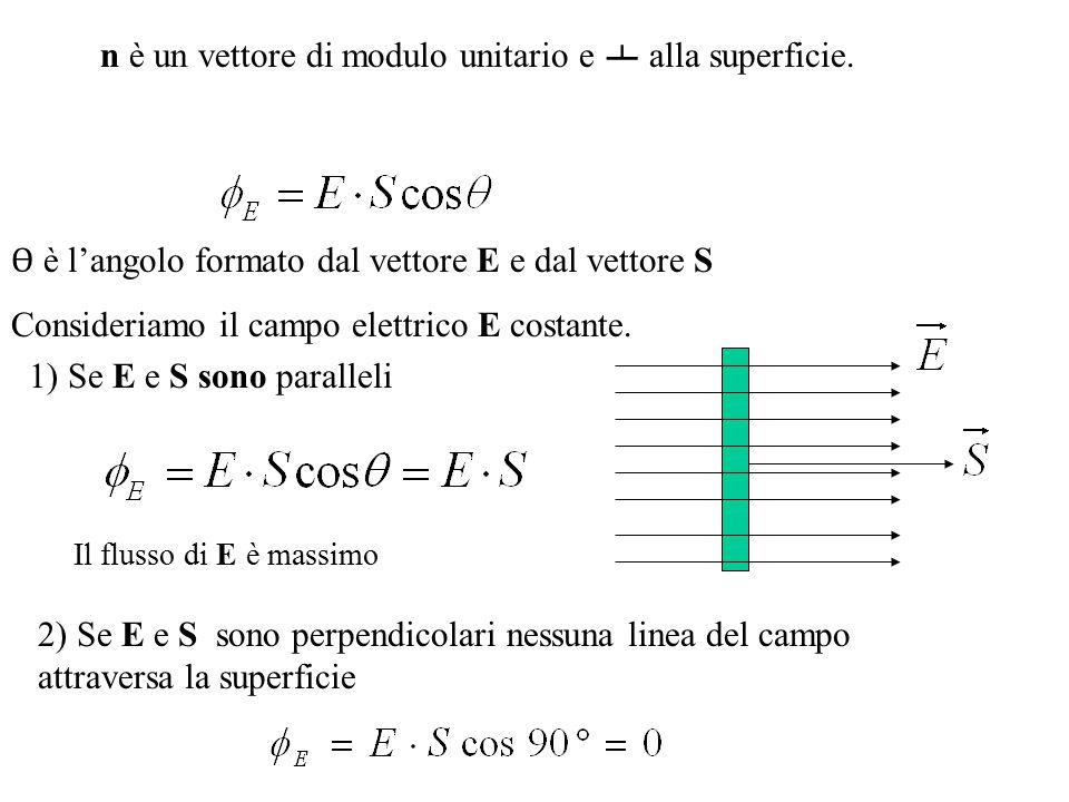n è un vettore di modulo unitario e ᅩ alla superficie.