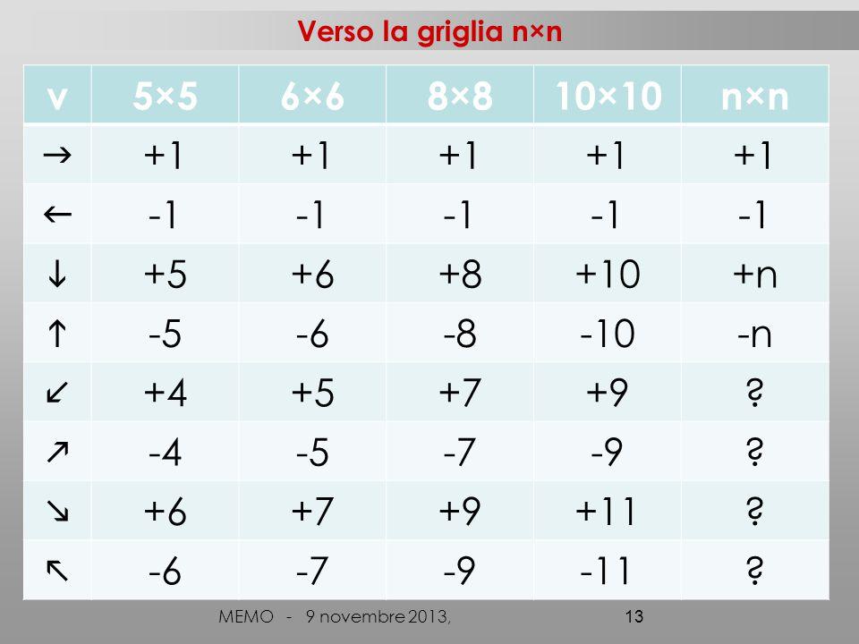 v 5×5 6×6 8×8 10×10 n×n  +1  -1  +5 +6 +8 +10 +n  -5 -6 -8 -10 -n