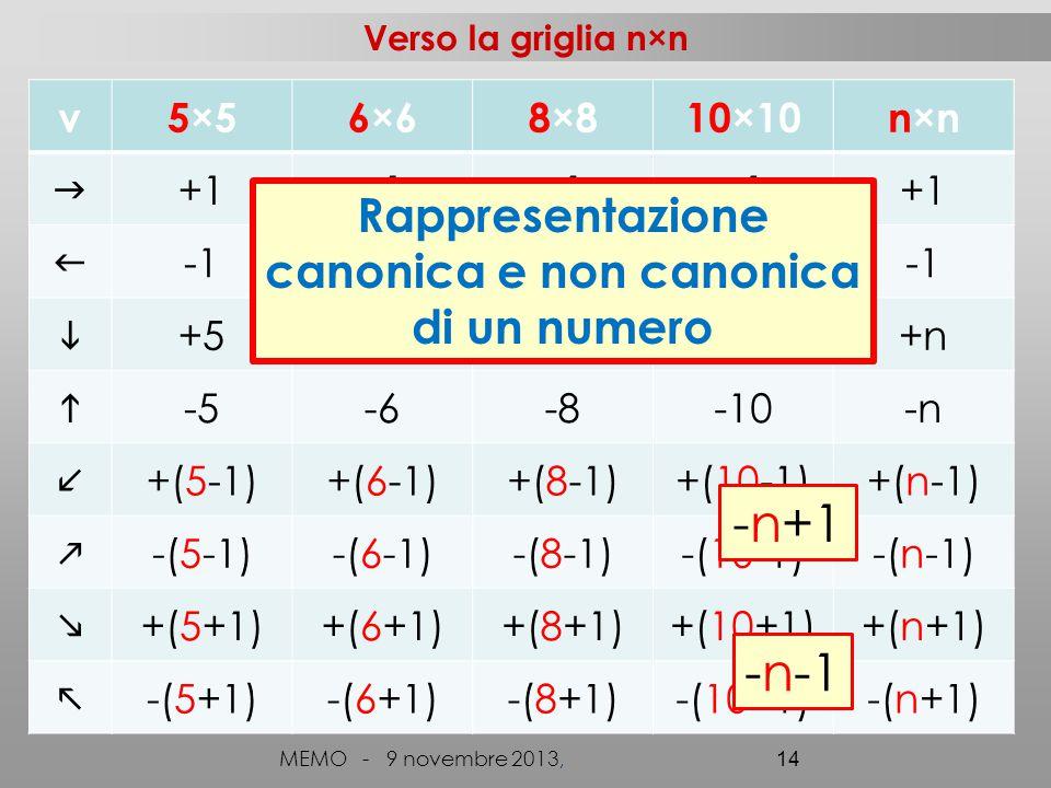canonica e non canonica
