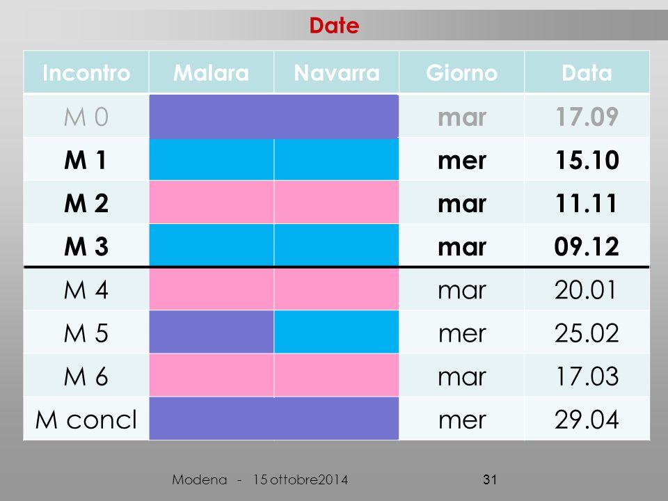 Date Incontro. Malara. Navarra. Giorno. Data. M 0. mar. 17.09. M 1. mer. 15.10. M 2. 11.11.