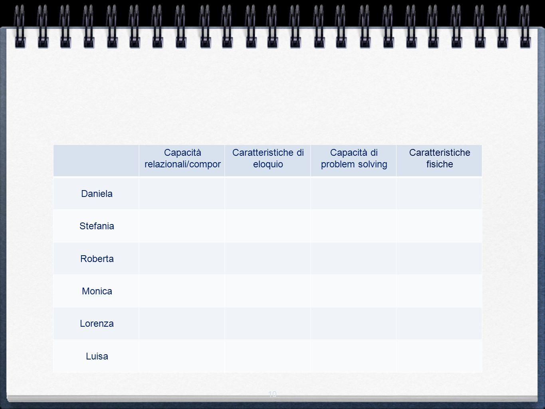 Capacità relazionali/compor Caratteristiche di eloquio