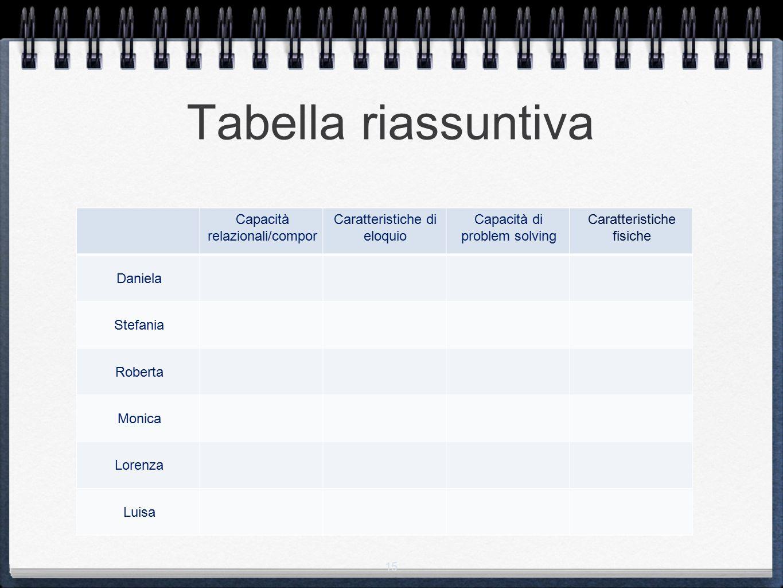 Tabella riassuntiva Capacità relazionali/compor