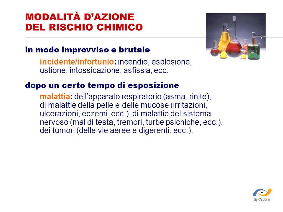 MODALITÀ D'AZIONE DEL RISCHIO CHIMICO
