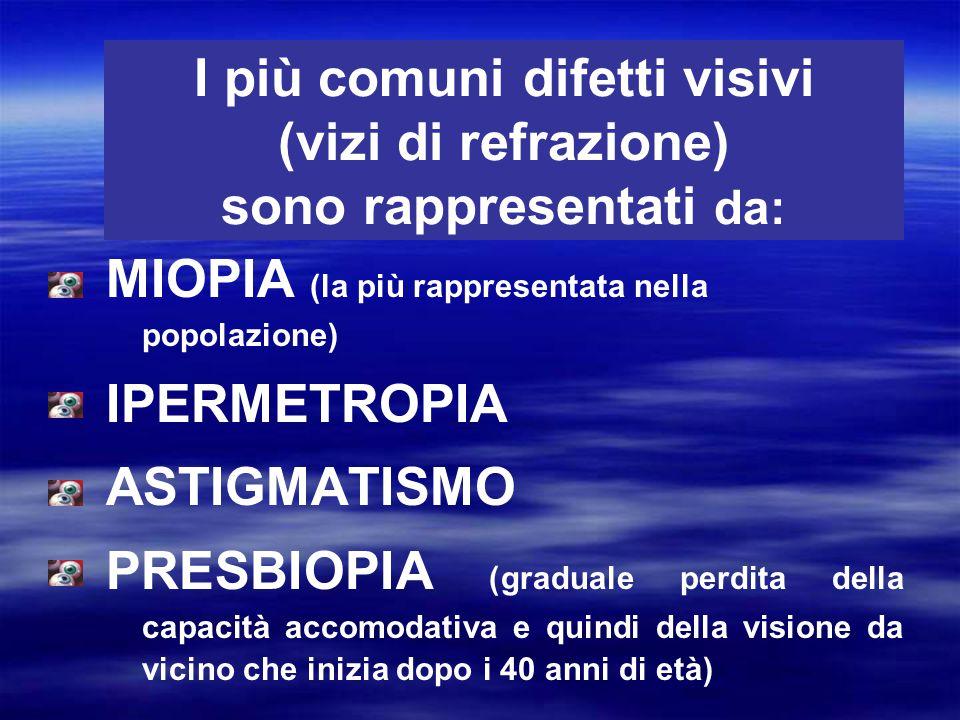 MIOPIA (la più rappresentata nella popolazione) IPERMETROPIA