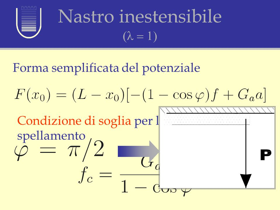 Ipotesi di nastro inestensibile (l = 1)