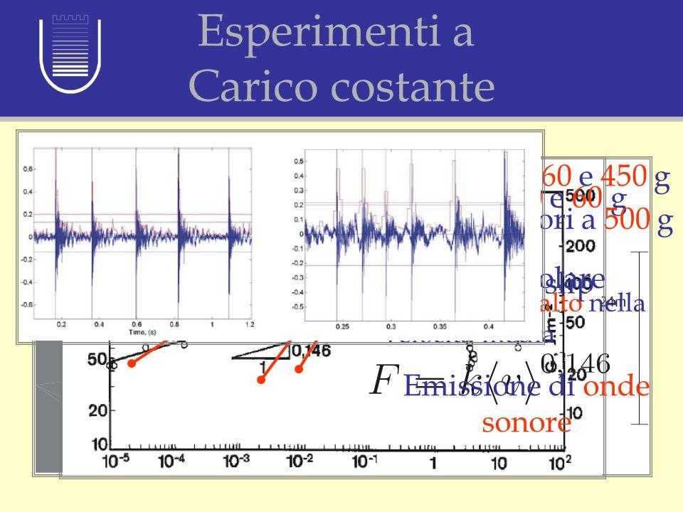 Emissione di onde sonore